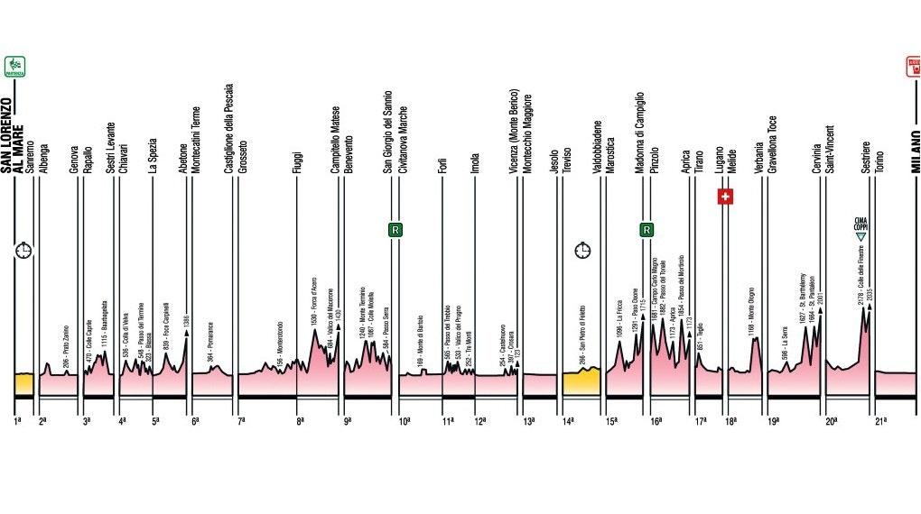 Giro2015_generale_alt, pic: RCS Sport