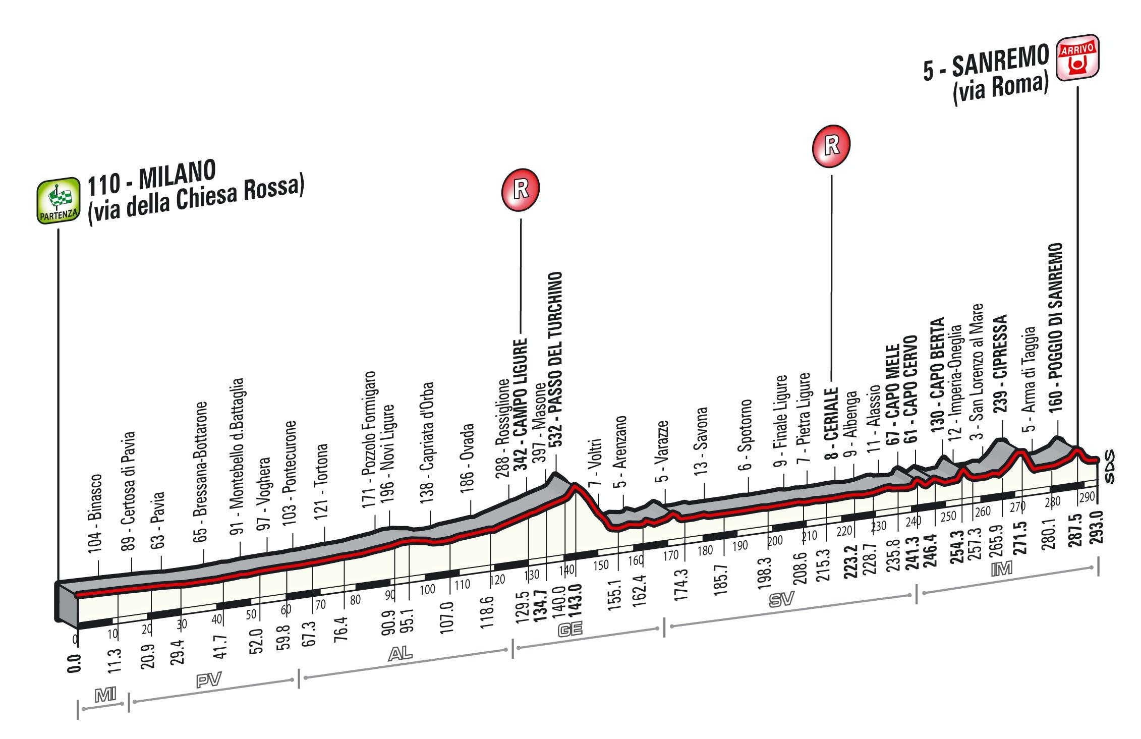 Milan-San Remo 2015 route, pic: RCS Sport