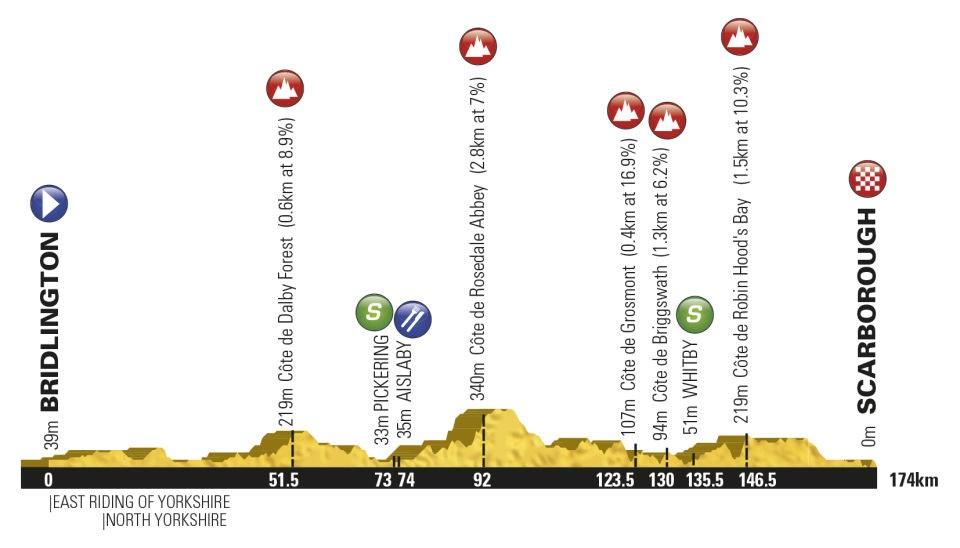 Tour de Yorkshire, route, 2015, pic: ASO