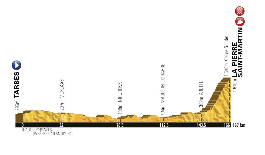 Tour de France, stage ten, profile, pic: ASO